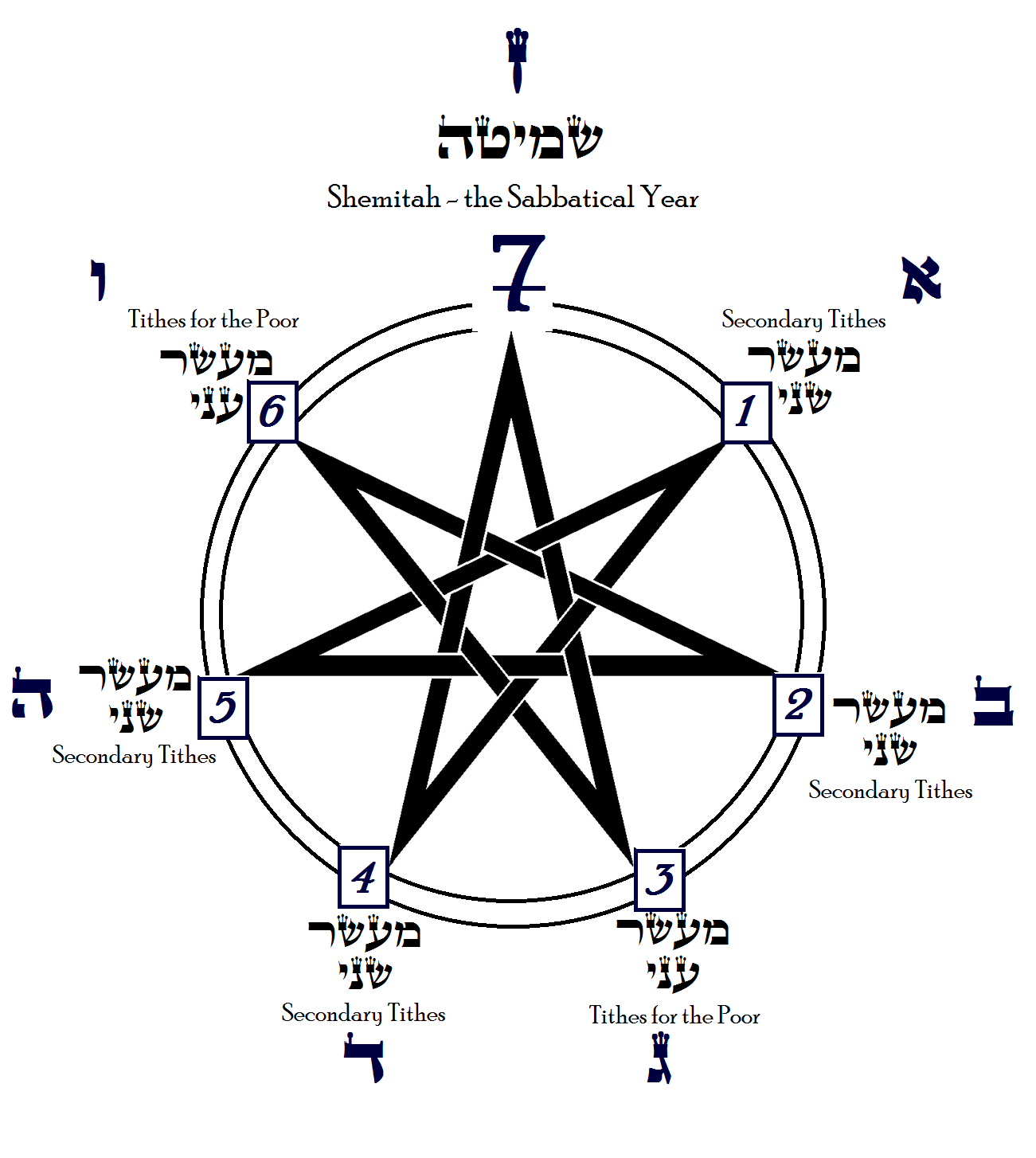 Shemitah Cycle, Graphic by Gedalyah Reback on behalf of the Walder Science Center